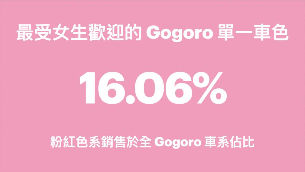 Gogoro Piiink Cafe、Gogoro VIVA、Gogoro VIVA Plus、粉紅色