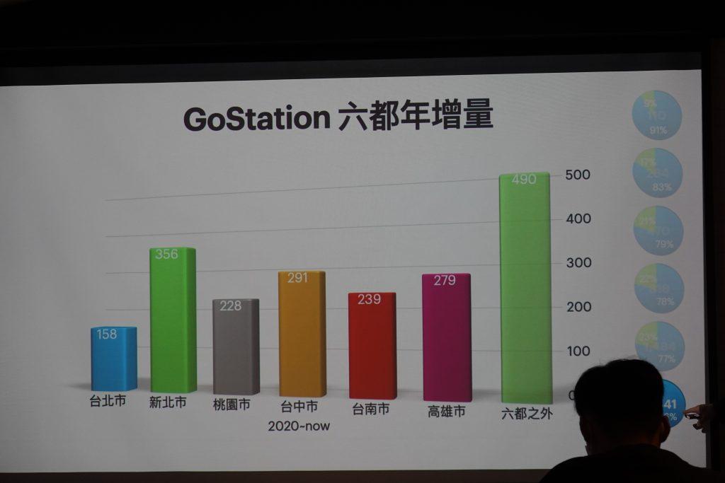 Gogoro Network 年末總報告